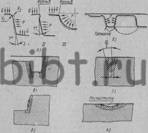 штампов (а, б) и схемы