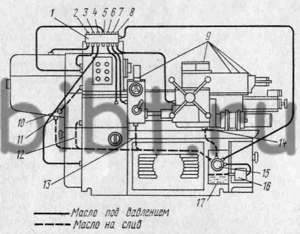Схема смазки станка модели
