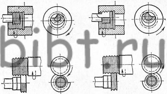 Схемы нарезания резьбы