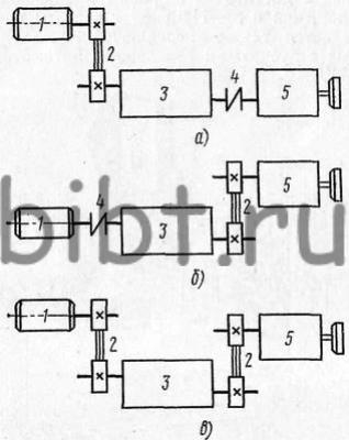 Схемы построения главного привода токарных станков ЧПУ: я, б - передача движения ременной передачей и муфтой, в...