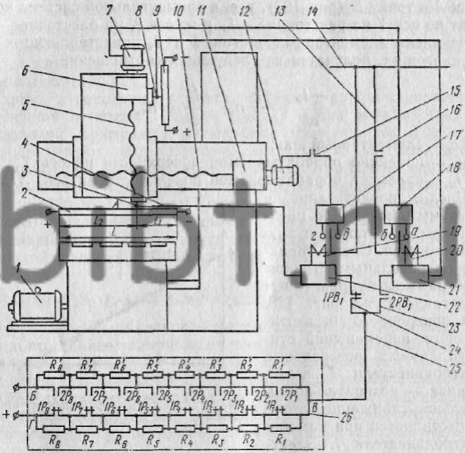 Рис. 128.  Схема управления продольно-строгальным станком c ЧПУ.  Главное - возвратно-поступательное движение стола...