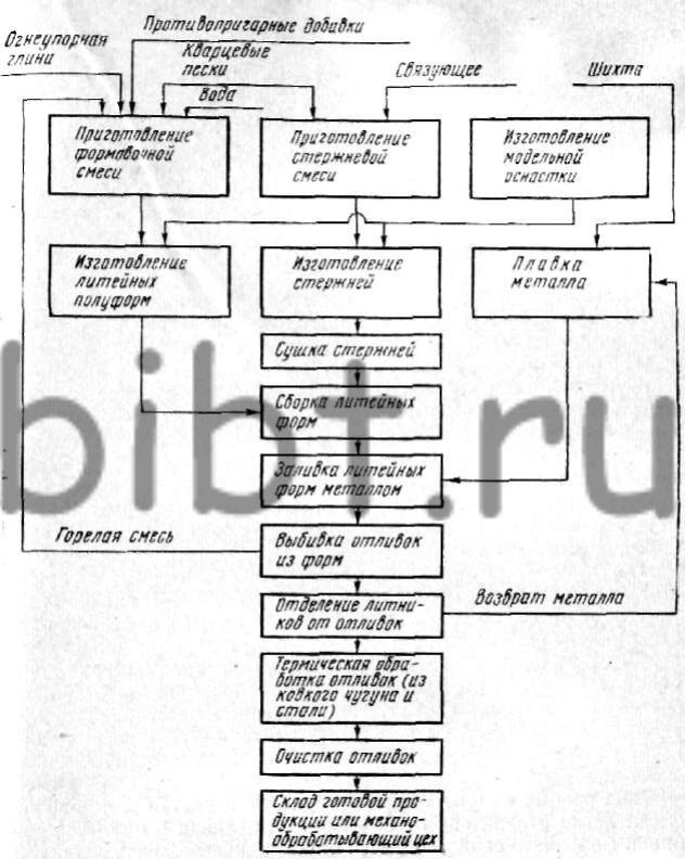 Схема получения отливок в
