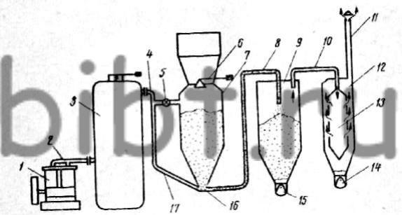 Схема пневмотранспортной