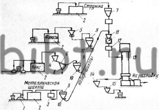 Схема приготовления шихтовых