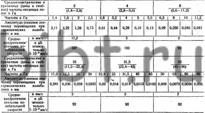 Допустимые величины параметров вибрации