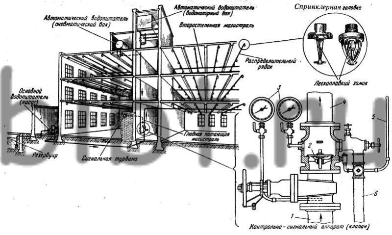Общая схема спринклерной