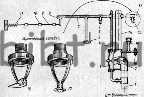 схема дренчерной установки