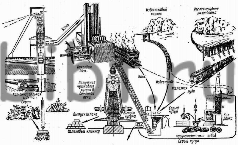 Рис. 14.  Схема металлургического производства.  Через определенные промежутки.