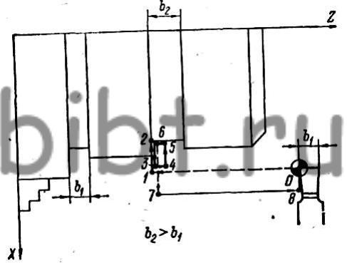 Схема токарной обработки