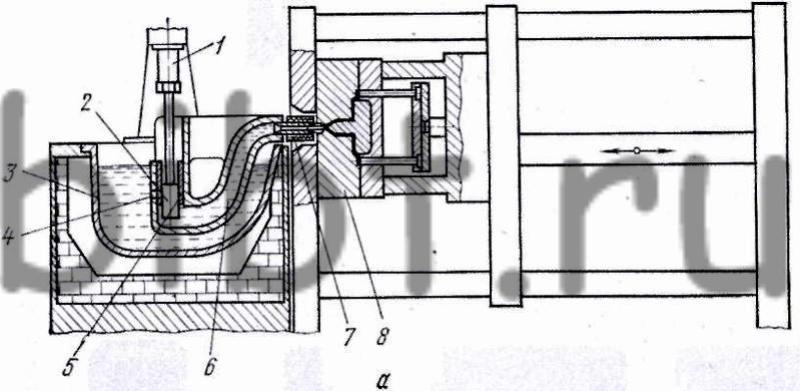 При этом струя расплава не...  Рис. 26.  Литейная машина с горячей камерой прессования: а - схема камеры, б - общий...