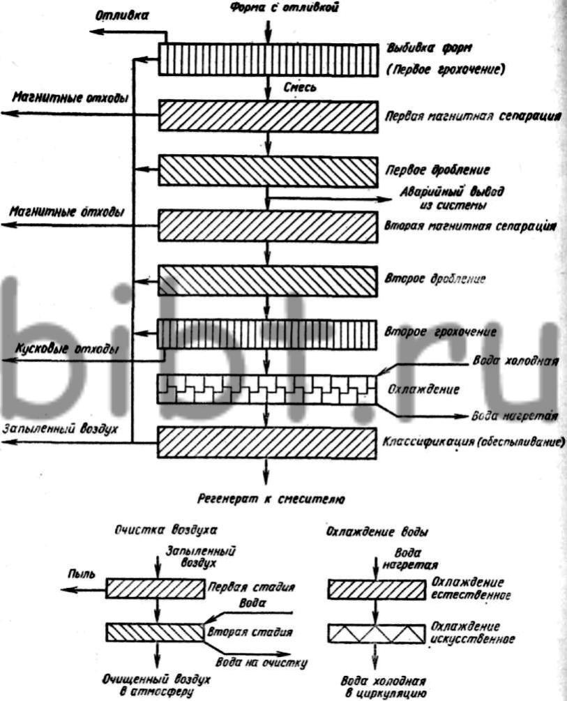 Принципиальная схема технологического процесса механической регенерации.