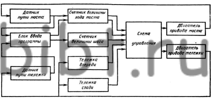 Рис. 3. Функциональная схема программного управления пескометом Н2033.  Блок ввода программы определяет работу по...