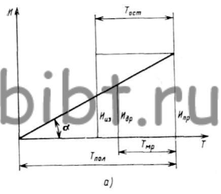 Схема определения остаточного
