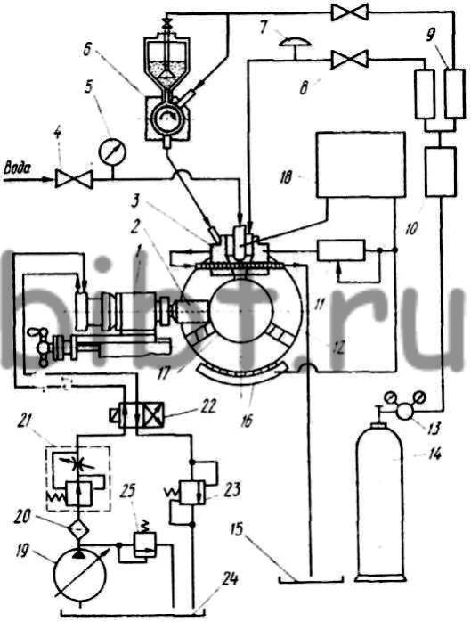 Схема обработки цилиндрической