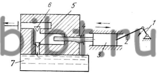 Рис. 91.  Схема устройства горизонтального кривошипно-плунжерного насоса.