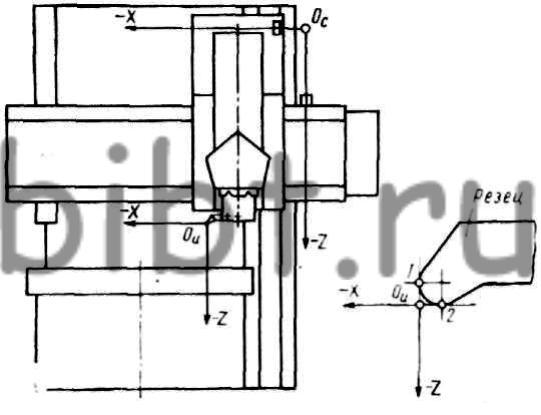 Схема привязки инструмента при