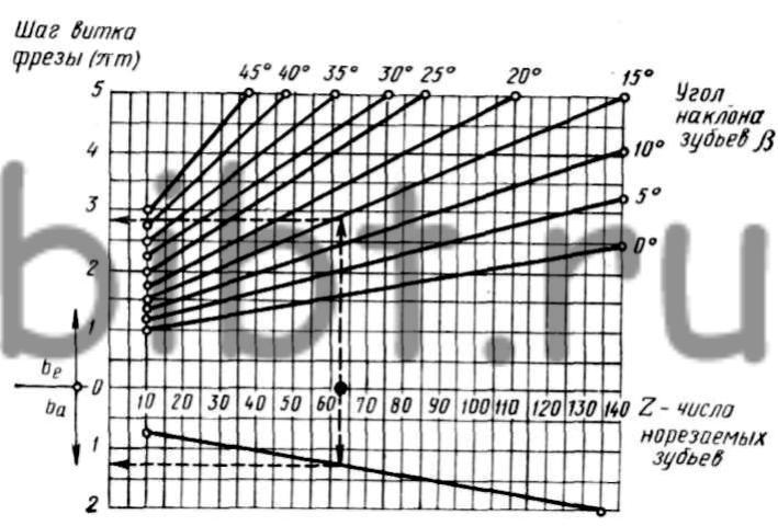 График определения рабочей