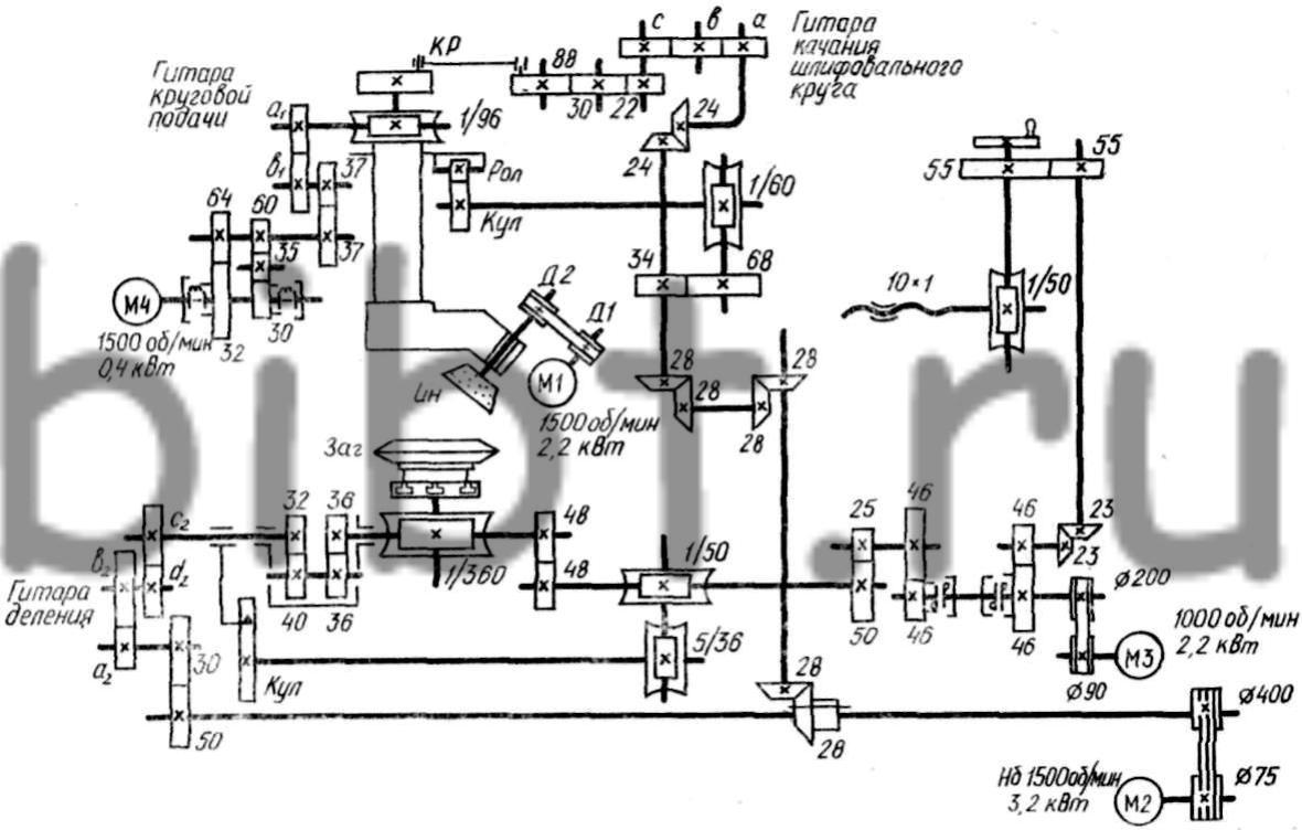 Рис. 11.4.  Кинематическая схема зубошлифовального станка 5878С.  Ограничения.  D1/D2...  Формула настройки.