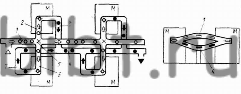 Схема автоматической линии с