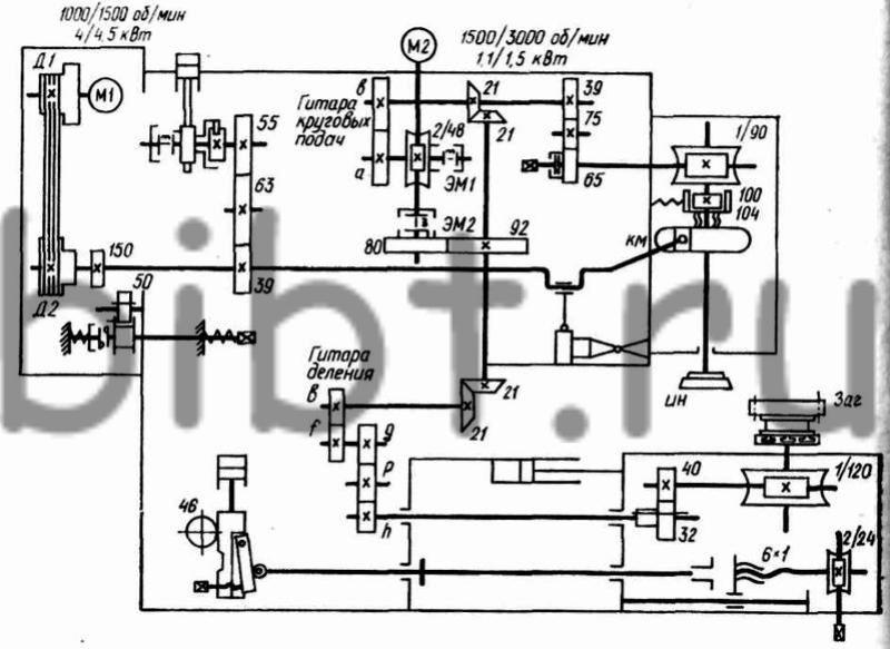 Кинематическая схема зубодолбежного станка 5А122.