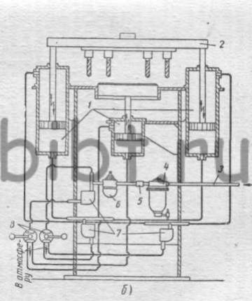обратный клапан. схема пневматического управления установкой (б). цилиндры.  Фиг.  18. Установка с шестишпиндельной...