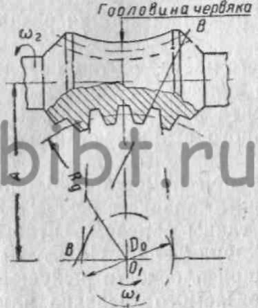 195. Схема образования витков глобоидного червяка.  При изготовлении глобоидных передач в связи с особенностью их...