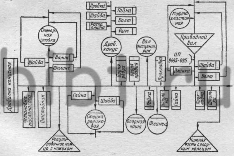 Схема демонтажа конусной