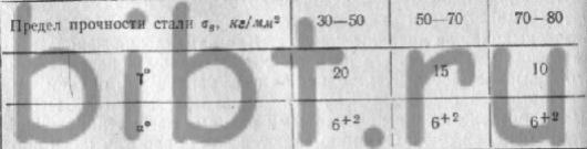 борфреза параболическая твердосплавная tb2 6 sp 10 0х19х69х6
