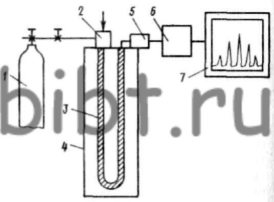 Рис.  Х-3.  Схема газового хроматографа.
