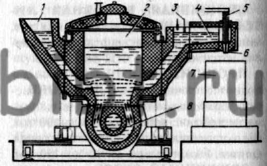 ПУРОМАТ немецкое Pouromat - от заливка и (авто)мат - индукционная канальная печь (рис.  П-55) для автоматической...
