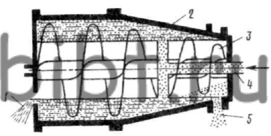 Ц-1.  Схема установки для непрерывного центрифугирования суспензии.  Центробежная литейная машина.