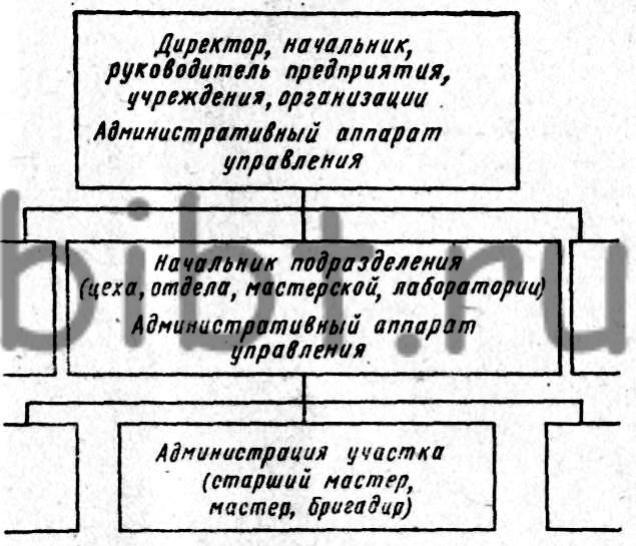 Схема организации работы по