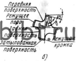 Инструмент для нарезания внутренней резьбы