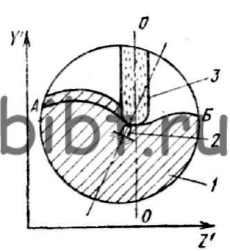 Рис. 130.  Схема обработки на профилешлифовальном станке с ЧПУ.