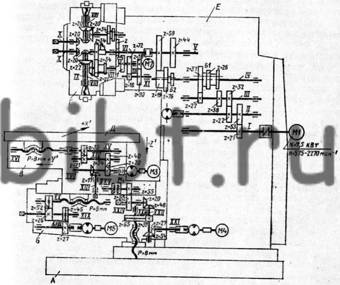 Рис. 88.  Кинематическая схема вертикально-фрезерного станка 6Р13РФ3 с ЧПУ.