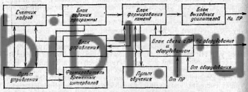 Схема устройства циклового