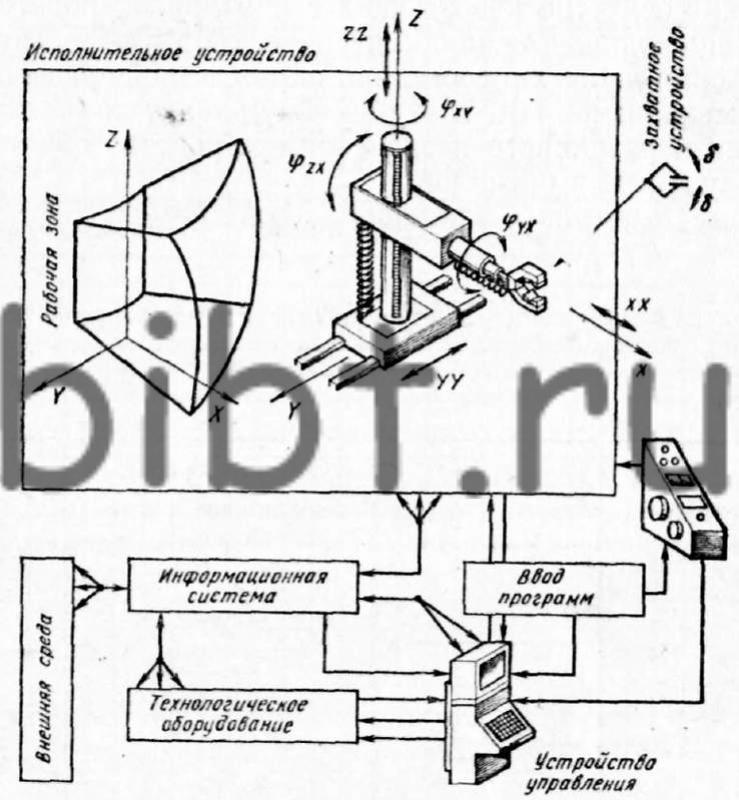 схема промышленного робота