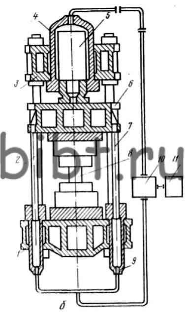 Схемы гидравлических прессов. а - с насосно-аккумуляторным приводом; б - с насосным безаккумуляторным приводом.