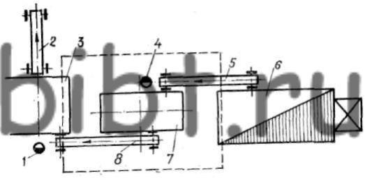 Схемы расположения пластинчатых транспортеров в различных штамповочных агрегатах приведены на рис. 54, 55, 56.