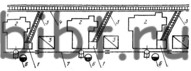 Схема расположения наклонных пластинчатых транспортеров и стационарного пластинчатого транспортера в линии...