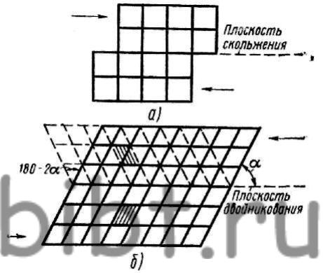 Схема деформирования металла