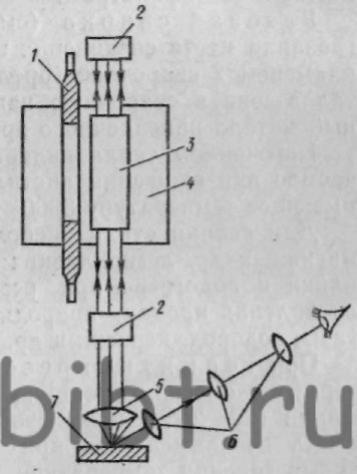 Рис. 252.  Схема лазерной сварки.
