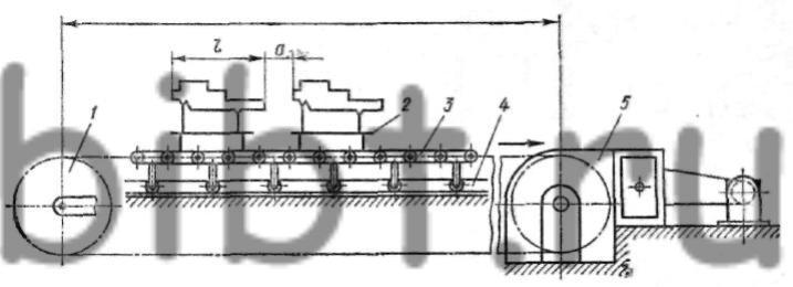 Рис. 253.  Схема цепного конвейера.  В серийном производстве широко применяют шагающие конвейеры, благодаря...