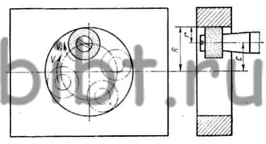 Схема планетарного шлифования