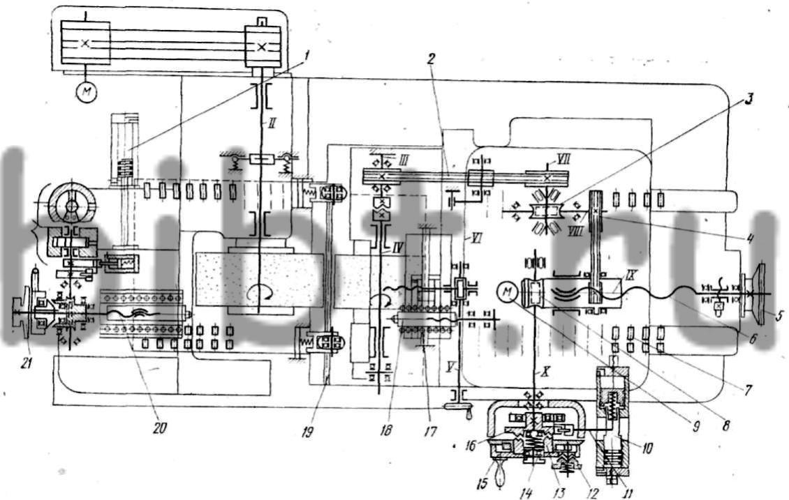 Взаимодействие узлов этого станка...  Рис. 84.  Кинематическая схема бесцентрово-шлифовального станка ВШ-250.