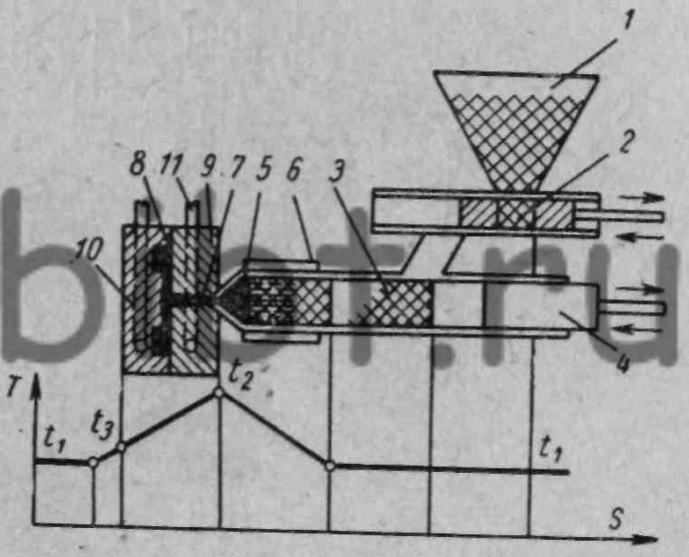 Схема процесса литья под давлением в литьевой машине.  1 - бункер; 2 - дозировочное приспособление; 3...