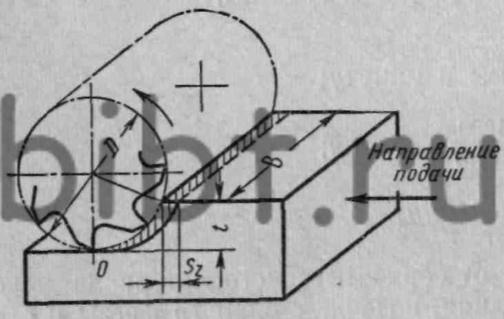 Схема фрезерования