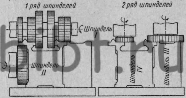 Перейти вверх к навигации.  Рис. 159.  Схема обработки на продольно-фрезерном станке.