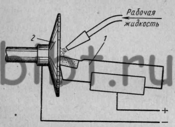 Схема анодно-механической заточки резца.