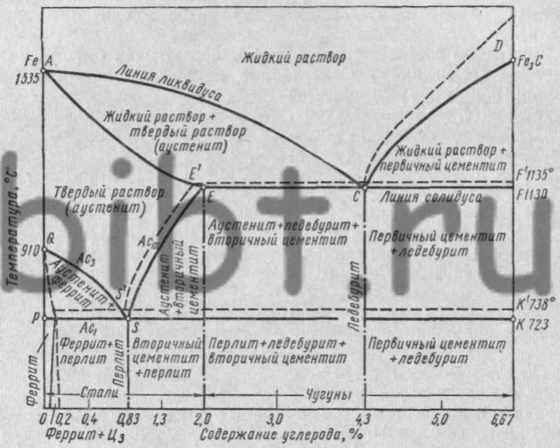 Применение диаграммы состояния железоуглеродистых сплавов